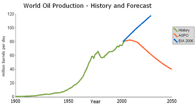 Peak_Oil_Summary.png