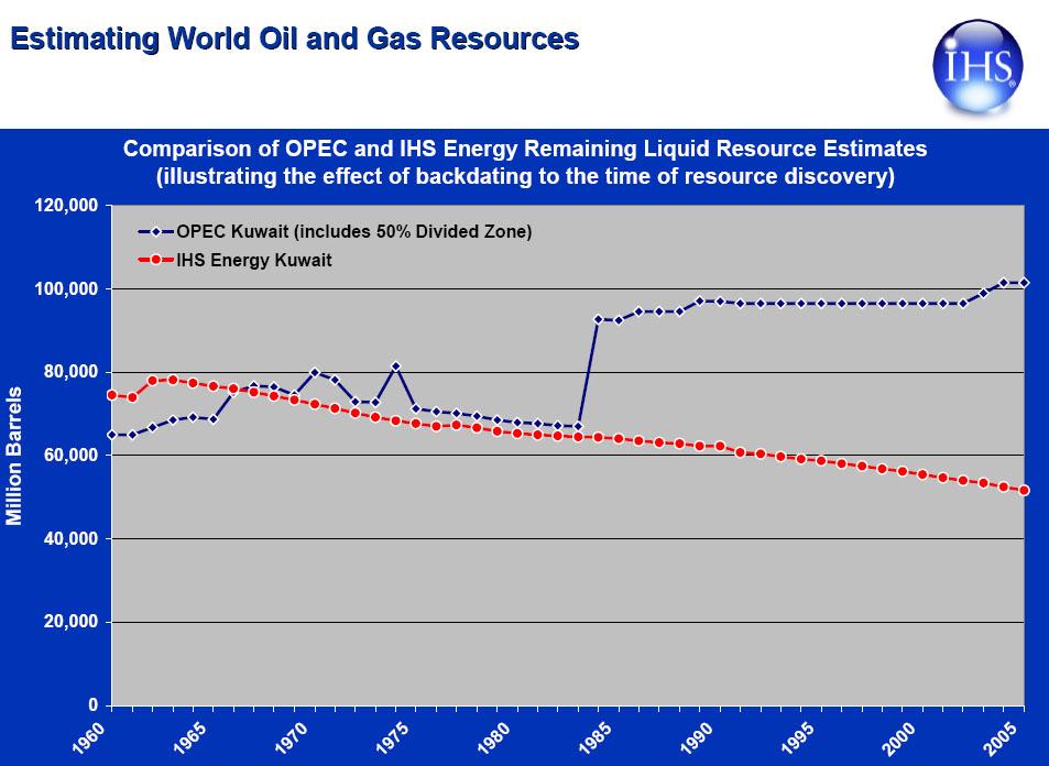 what is peak oil thesis